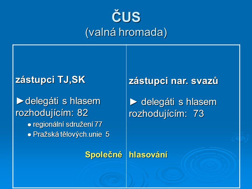ČUS (valná hromada) zástupci nar. svazů zástupci TJ,SK