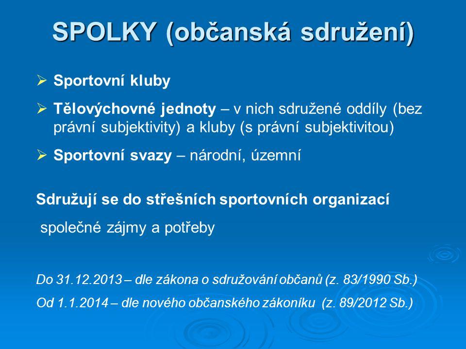 SPOLKY (občanská sdružení)