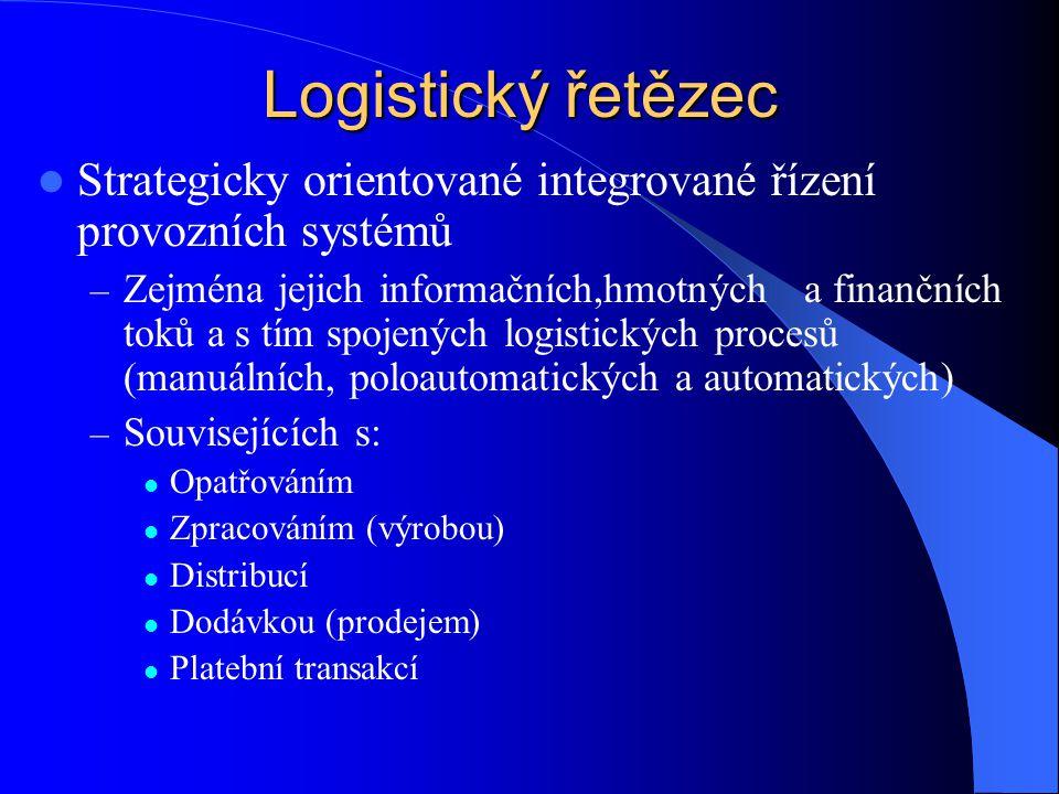 Logistický řetězec Strategicky orientované integrované řízení provozních systémů.