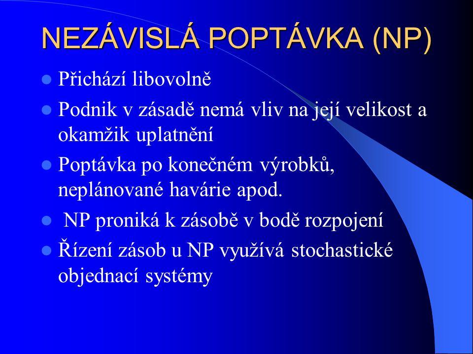 NEZÁVISLÁ POPTÁVKA (NP)