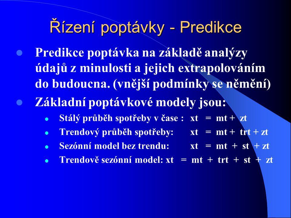 Řízení poptávky - Predikce