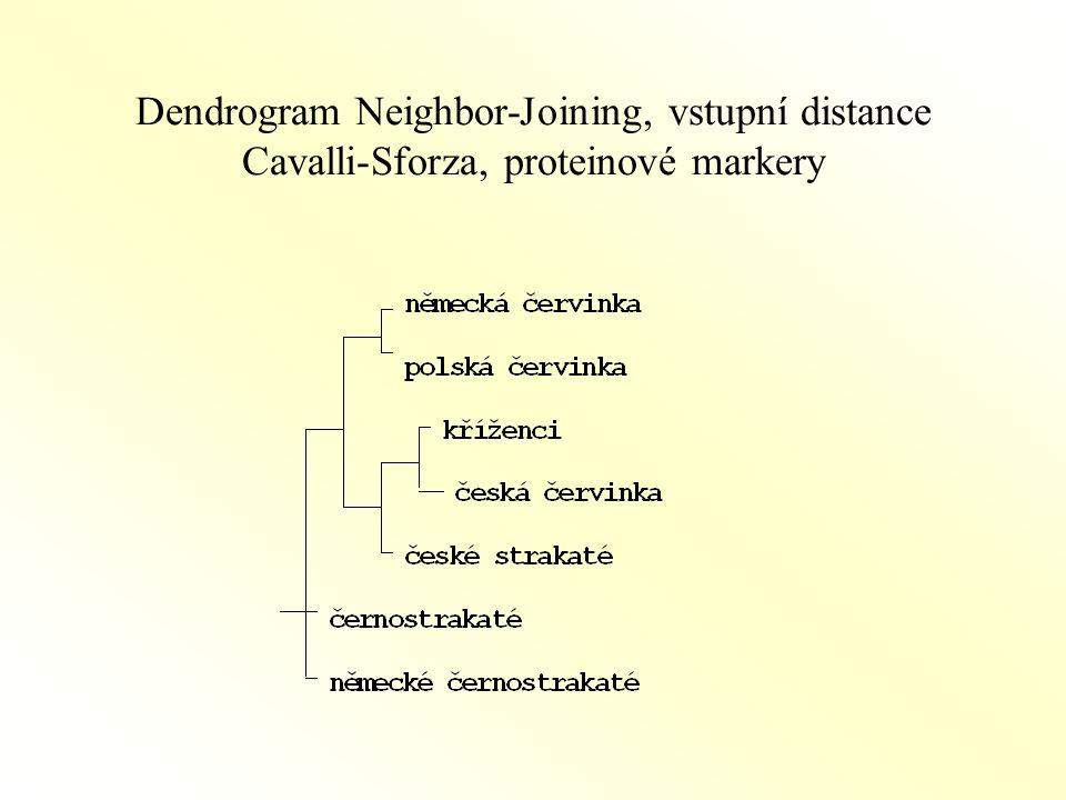 Dendrogram Neighbor-Joining, vstupní distance Cavalli-Sforza, proteinové markery