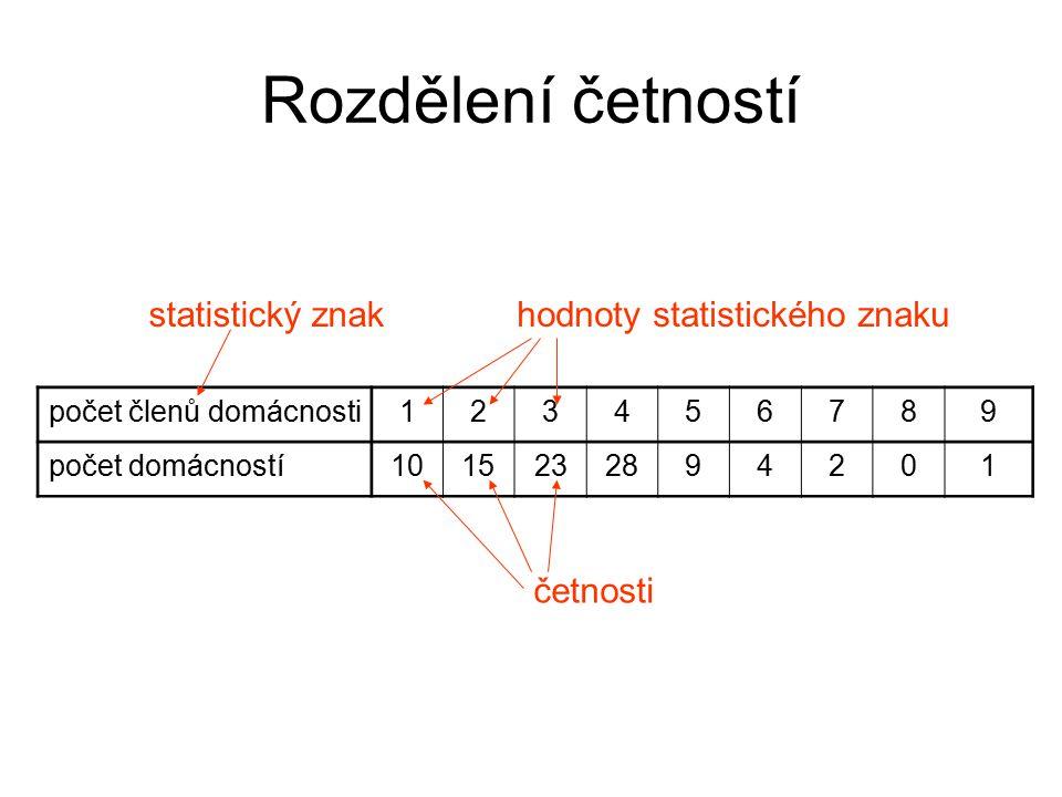 Rozdělení četností statistický znak hodnoty statistického znaku