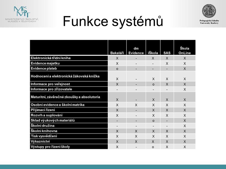 Funkce systémů