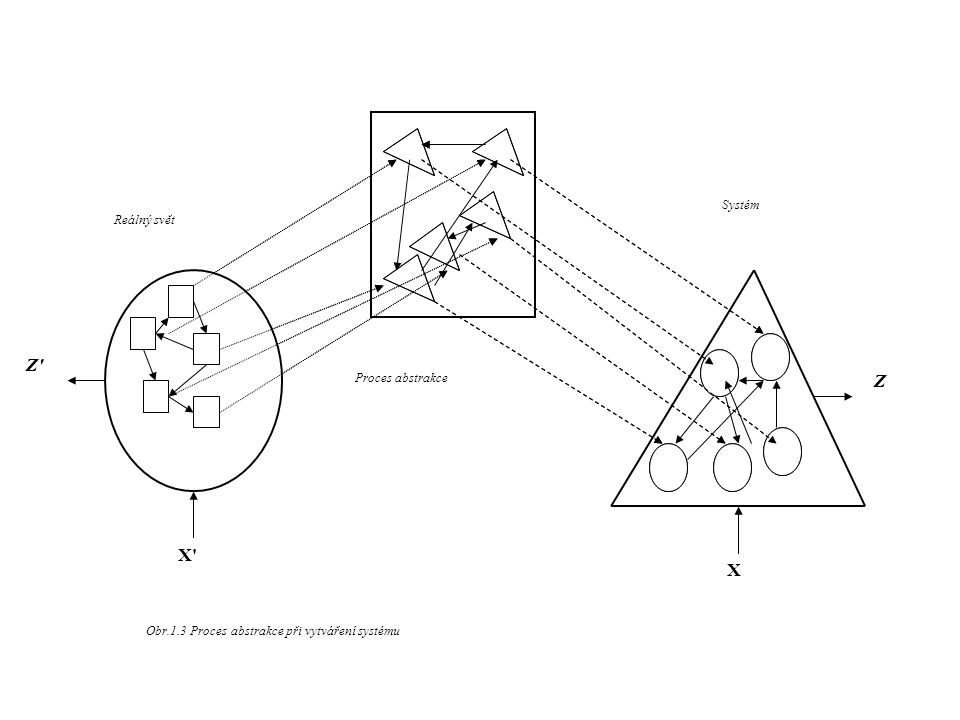 Z Z X X Systém Reálný svět A Proces abstrakce AA