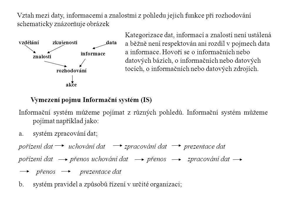 systém zpracování dat;