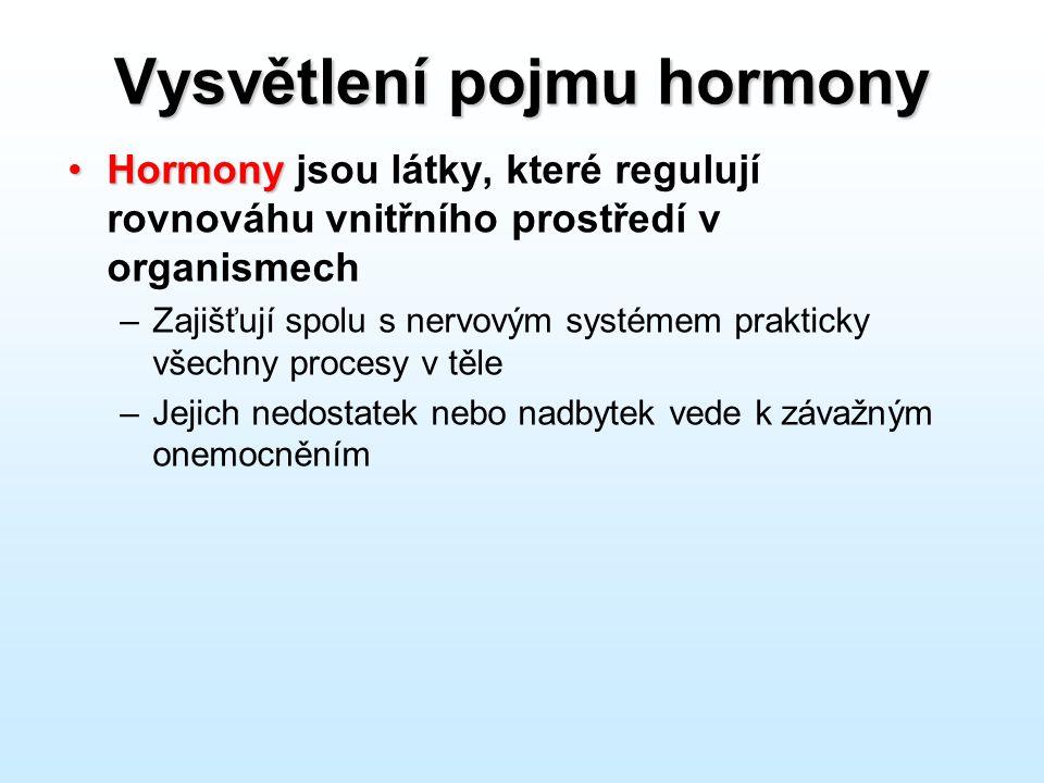 Vysvětlení pojmu hormony