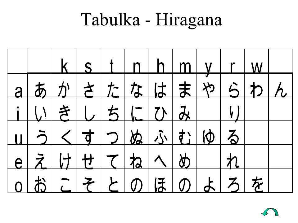 Tabulka - Hiragana