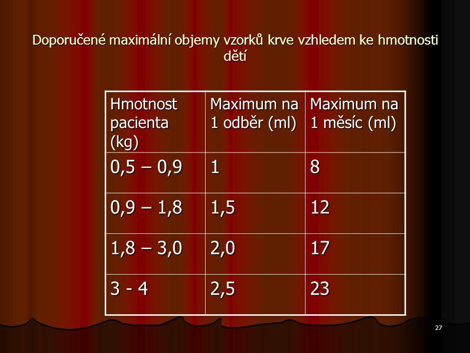 Doporučené maximální objemy vzorků krve vzhledem ke hmotnosti dětí
