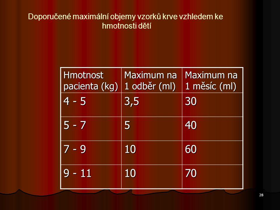 Doporučené maximální objemy vzorků krve vzhledem ke