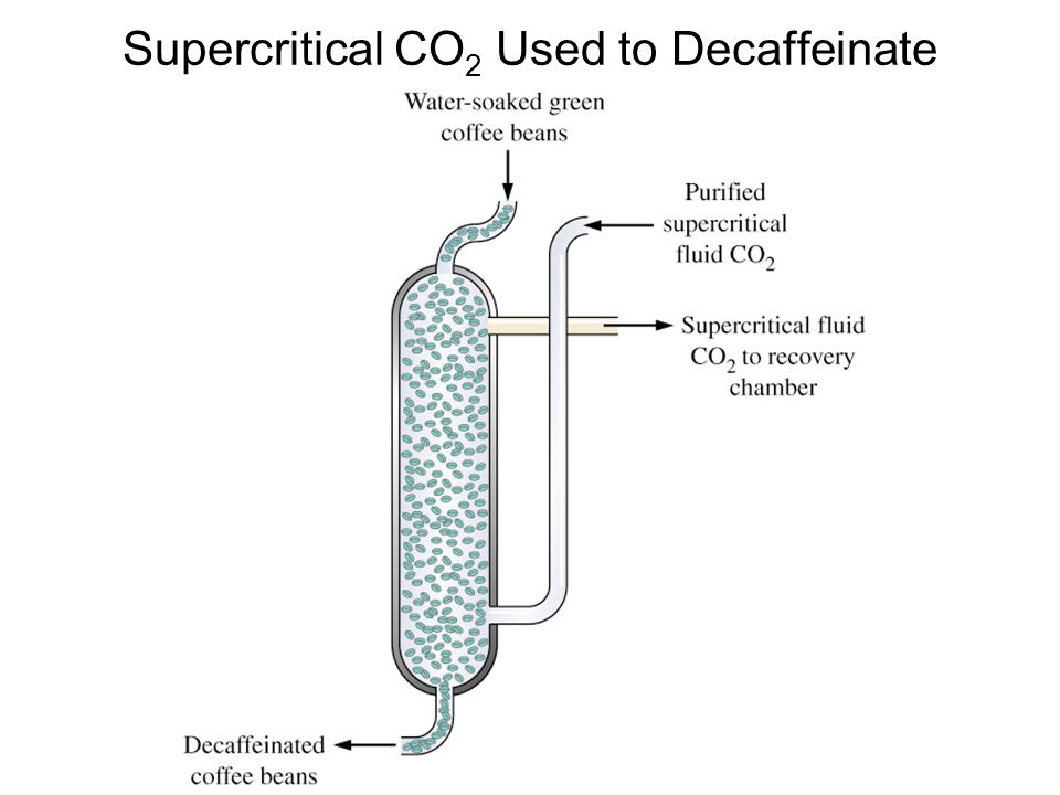 Supercritical CO2 Used to Decaffeinate Coffee