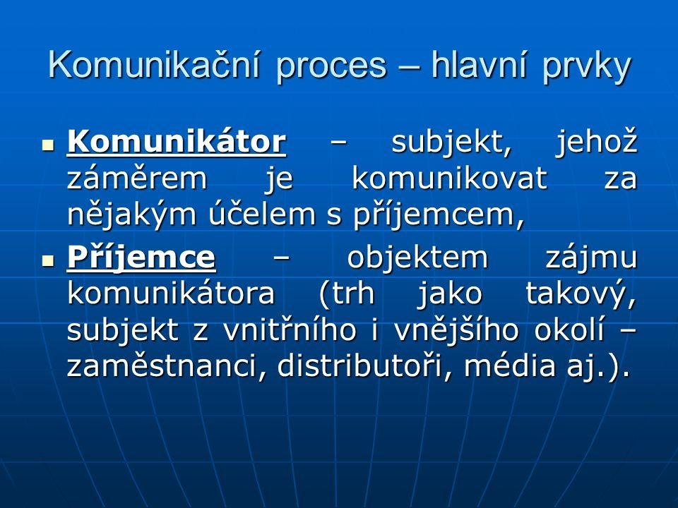 Komunikační proces – hlavní prvky