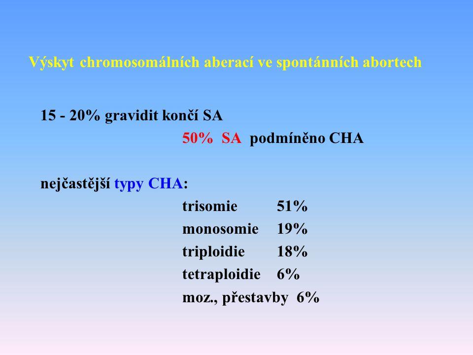 Výskyt chromosomálních aberací ve spontánních abortech