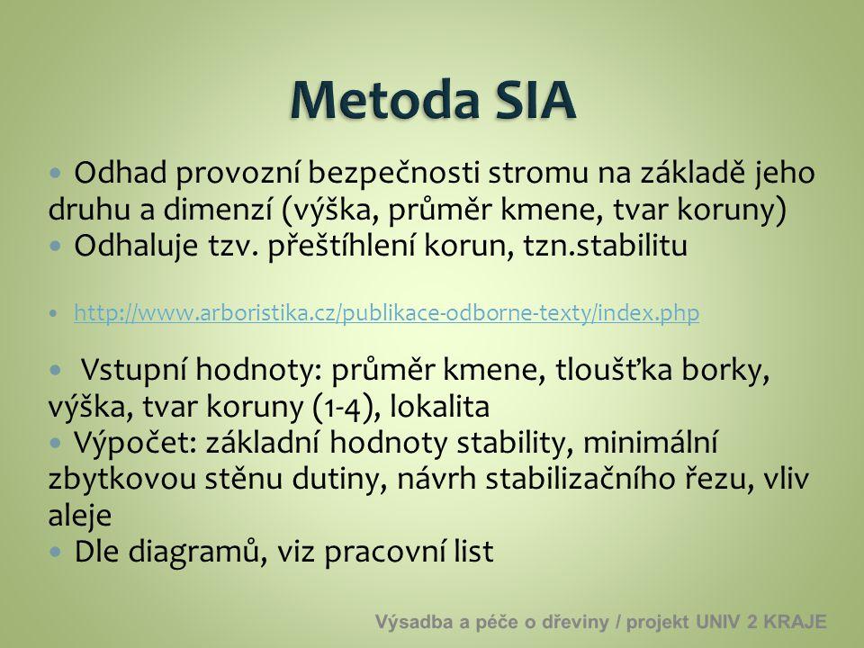 Metoda SIA Odhad provozní bezpečnosti stromu na základě jeho druhu a dimenzí (výška, průměr kmene, tvar koruny)
