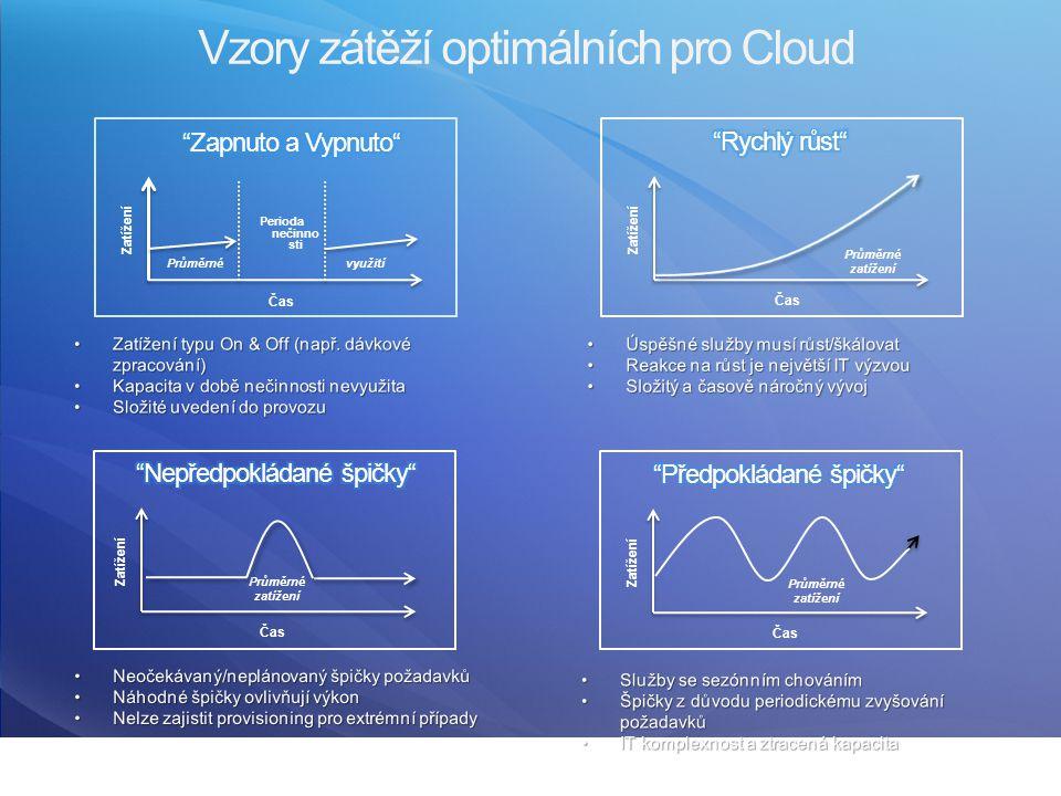 Vzory zátěží optimálních pro Cloud