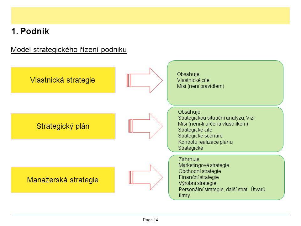 1. Podnik Model strategického řízení podniku Vlastnická strategie