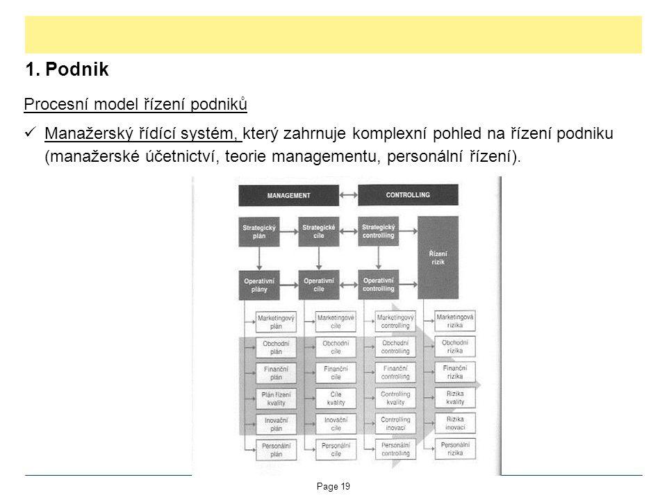 1. Podnik Procesní model řízení podniků