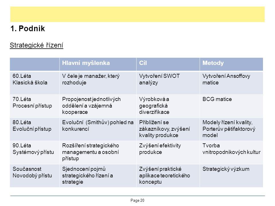 1. Podnik Strategické řízení Hlavní myšlenka Cíl Metody 60.Léta