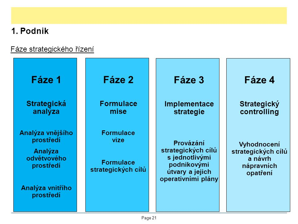 Fáze 1 Fáze 2 Fáze 3 Fáze 4 1. Podnik Fáze strategického řízení