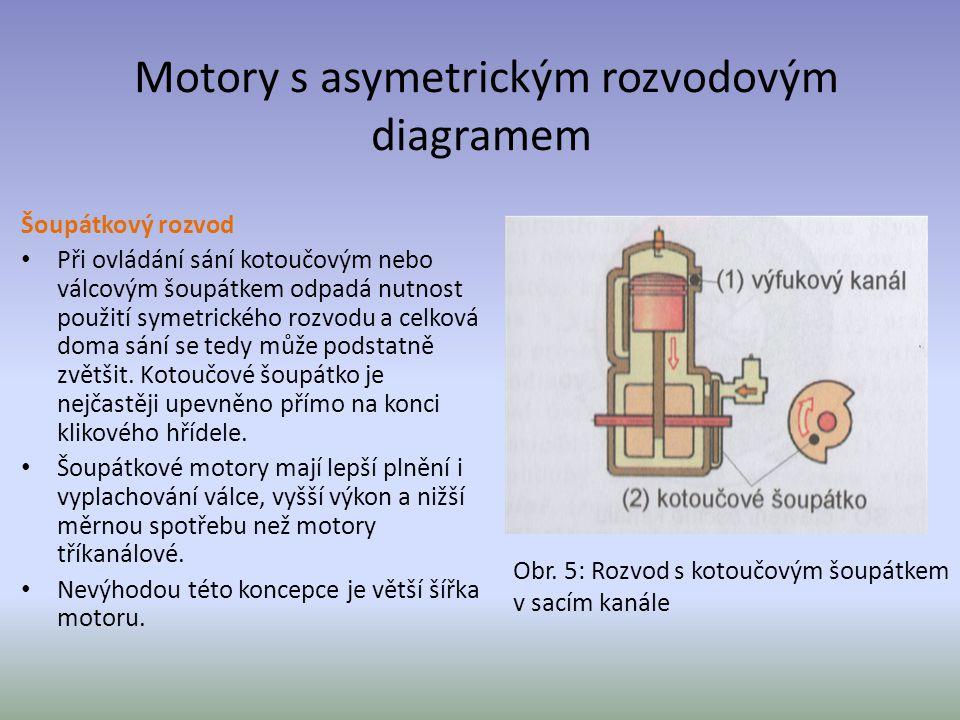 Motory s asymetrickým rozvodovým diagramem