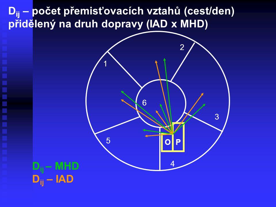 Dij – počet přemisťovacích vztahů (cest/den) přidělený na druh dopravy (IAD x MHD)
