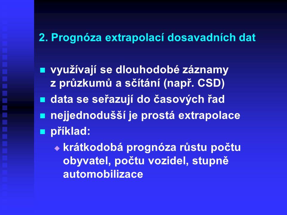 2. Prognóza extrapolací dosavadních dat