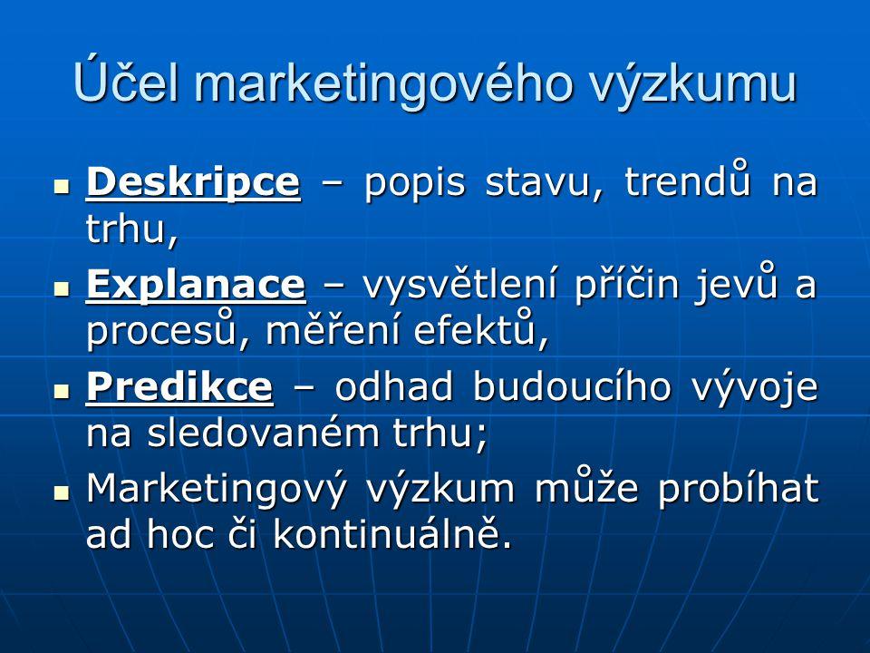 Účel marketingového výzkumu