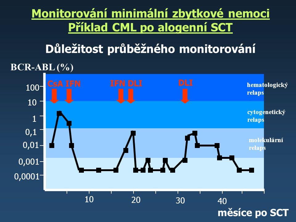 Monitorování minimální zbytkové nemoci Příklad CML po alogenní SCT