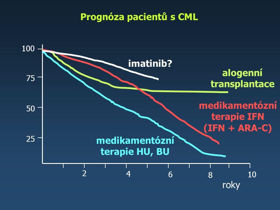 Prognóza pacientů s CML