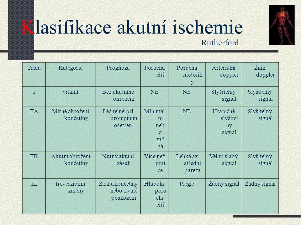 Klasifikace akutní ischemie Rutherford
