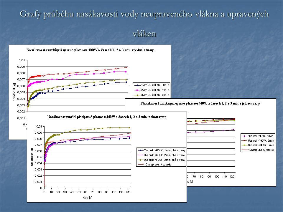 Grafy průběhu nasákavosti vody neupraveného vlákna a upravených vláken