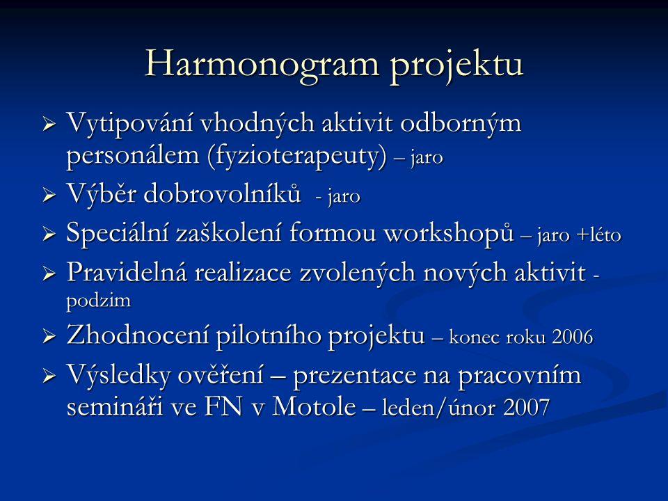 Harmonogram projektu Vytipování vhodných aktivit odborným personálem (fyzioterapeuty) – jaro. Výběr dobrovolníků - jaro.