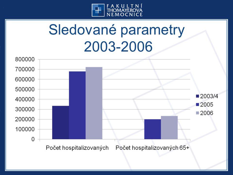 Sledované parametry 2003-2006