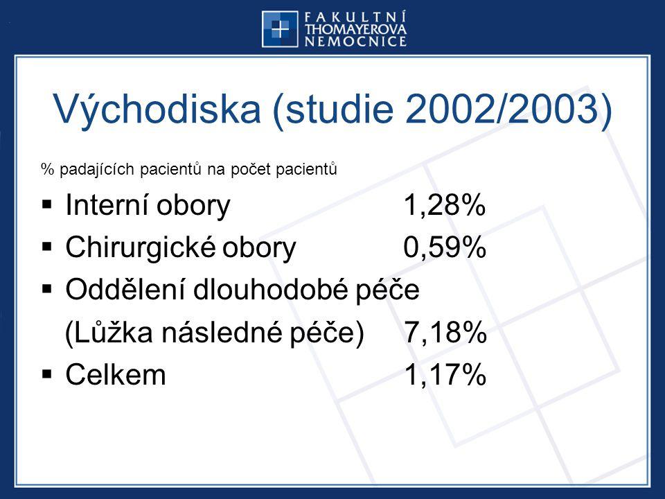 Východiska (studie 2002/2003) Interní obory 1,28%