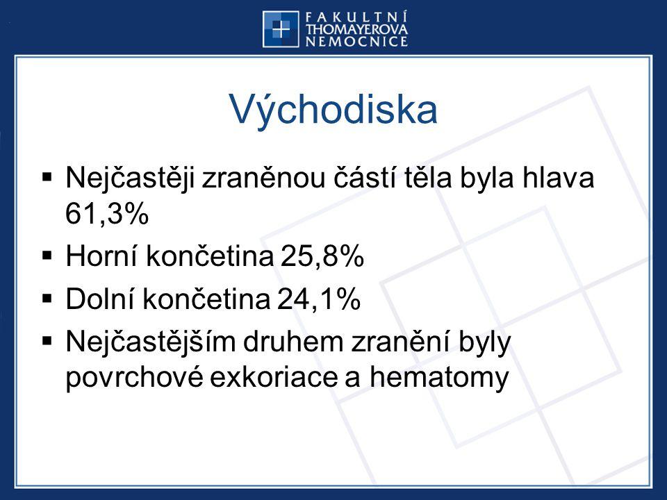 Východiska Nejčastěji zraněnou částí těla byla hlava 61,3%
