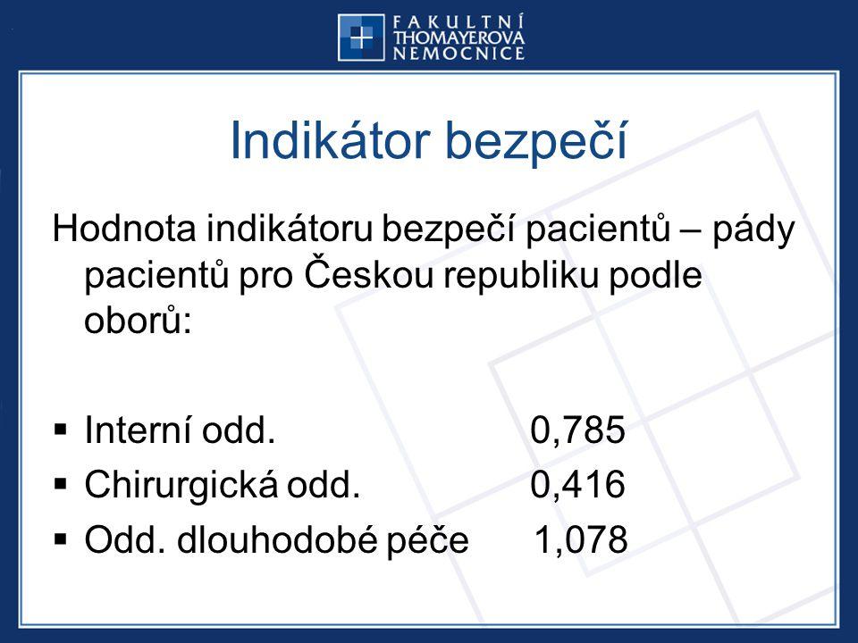 Indikátor bezpečí Hodnota indikátoru bezpečí pacientů – pády pacientů pro Českou republiku podle oborů: