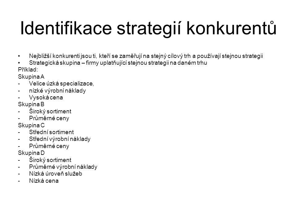 Identifikace strategií konkurentů