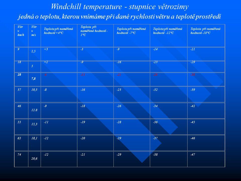 Windchill temperature - stupnice větrozimy