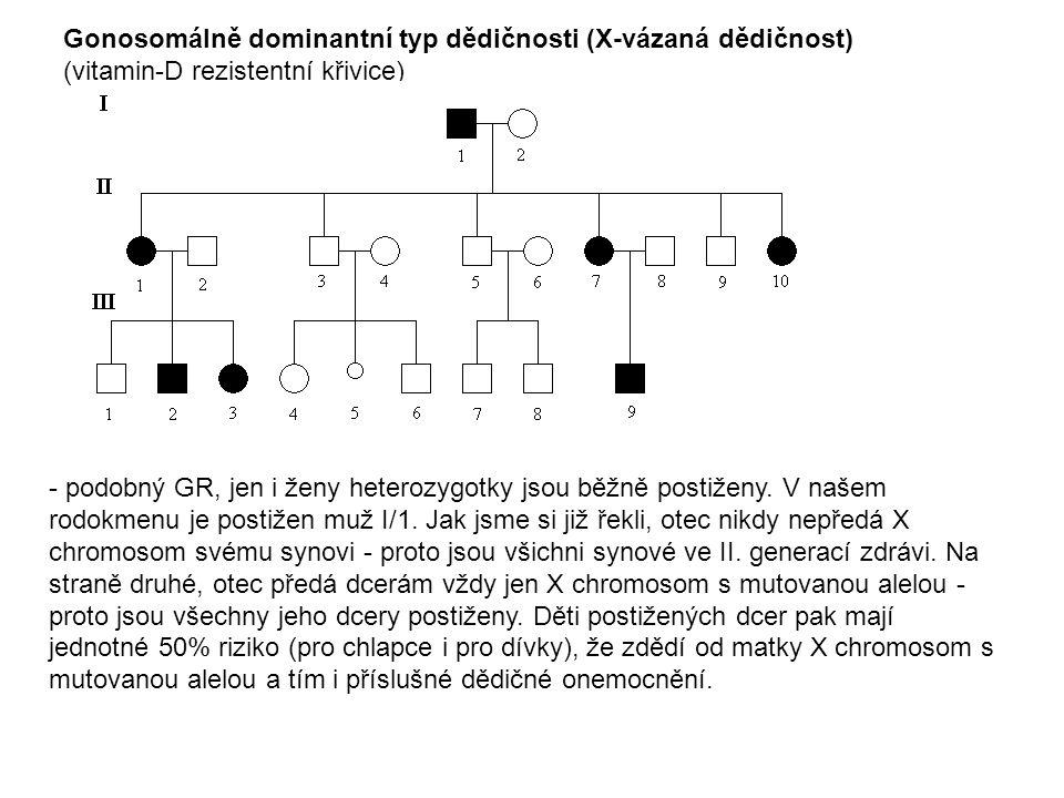 Gonosomálně dominantní typ dědičnosti (X-vázaná dědičnost)