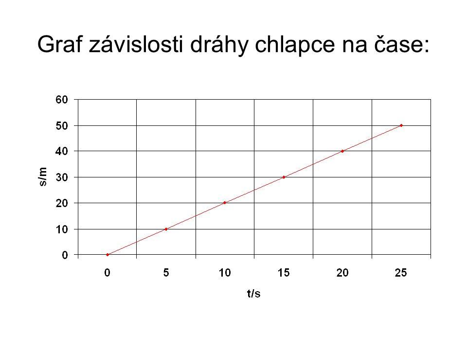 Graf závislosti dráhy chlapce na čase: