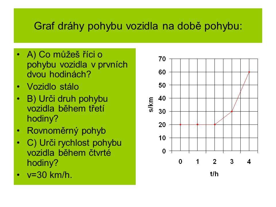 Graf dráhy pohybu vozidla na době pohybu: