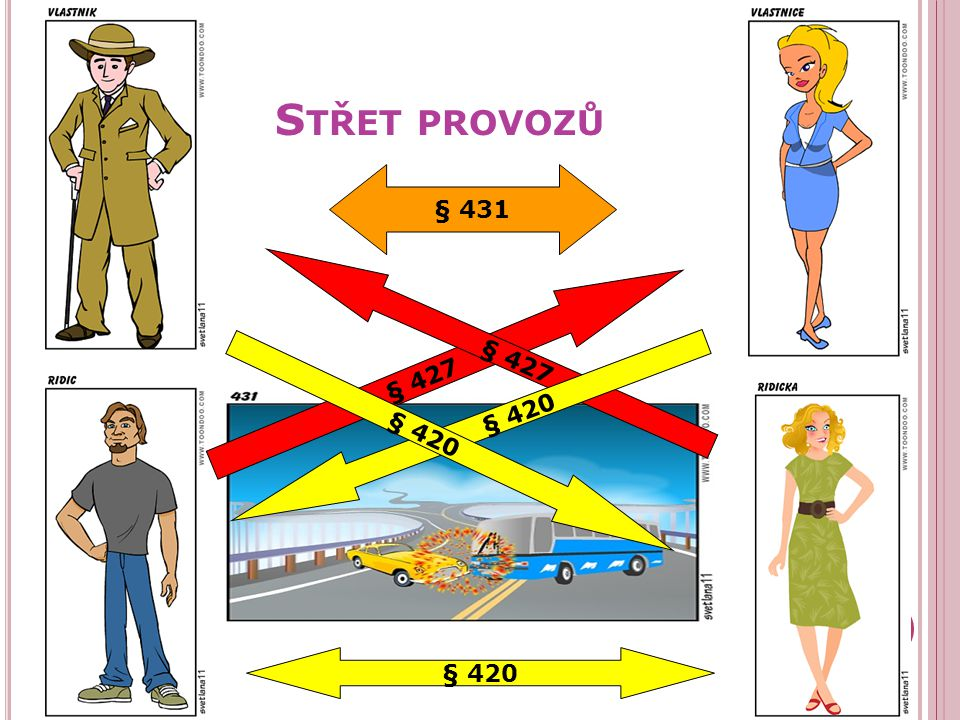 Střet provozů § 431 § 427 § 427 § 420 § 420 § 420