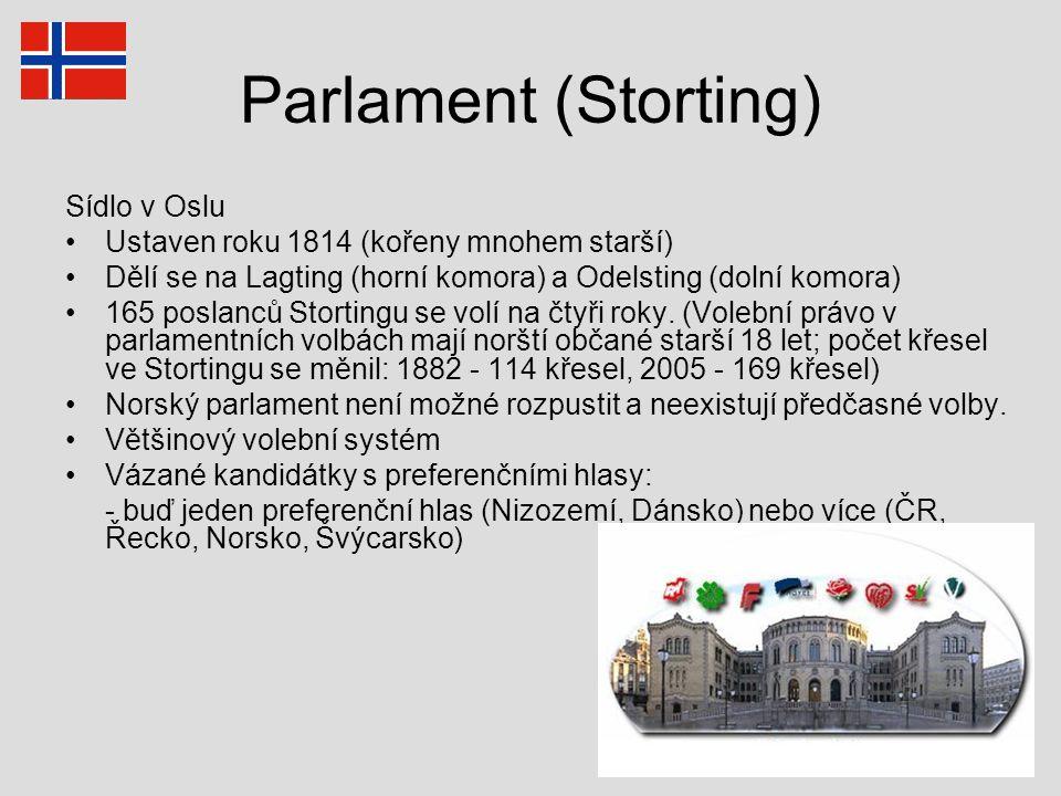 Parlament (Storting) Sídlo v Oslu