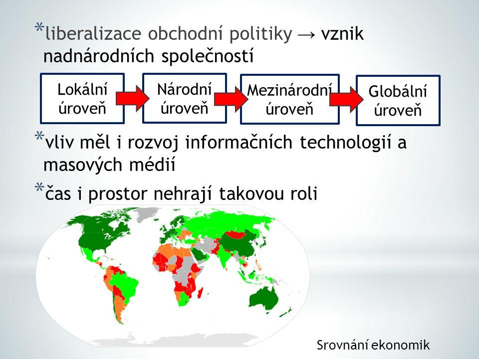 liberalizace obchodní politiky → vznik nadnárodních společností