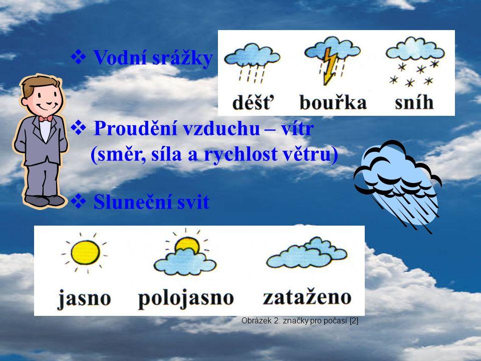 Proudění vzduchu – vítr (směr, síla a rychlost větru) Sluneční svit