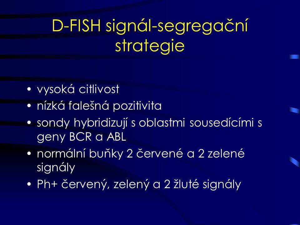 D-FISH signál-segregační strategie