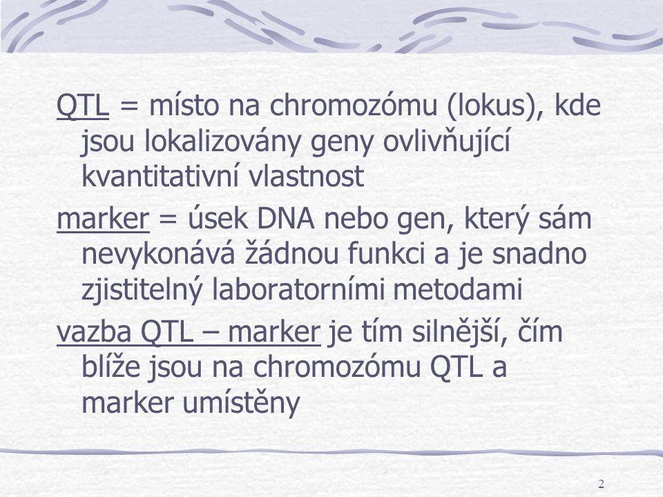QTL = místo na chromozómu (lokus), kde jsou lokalizovány geny ovlivňující kvantitativní vlastnost