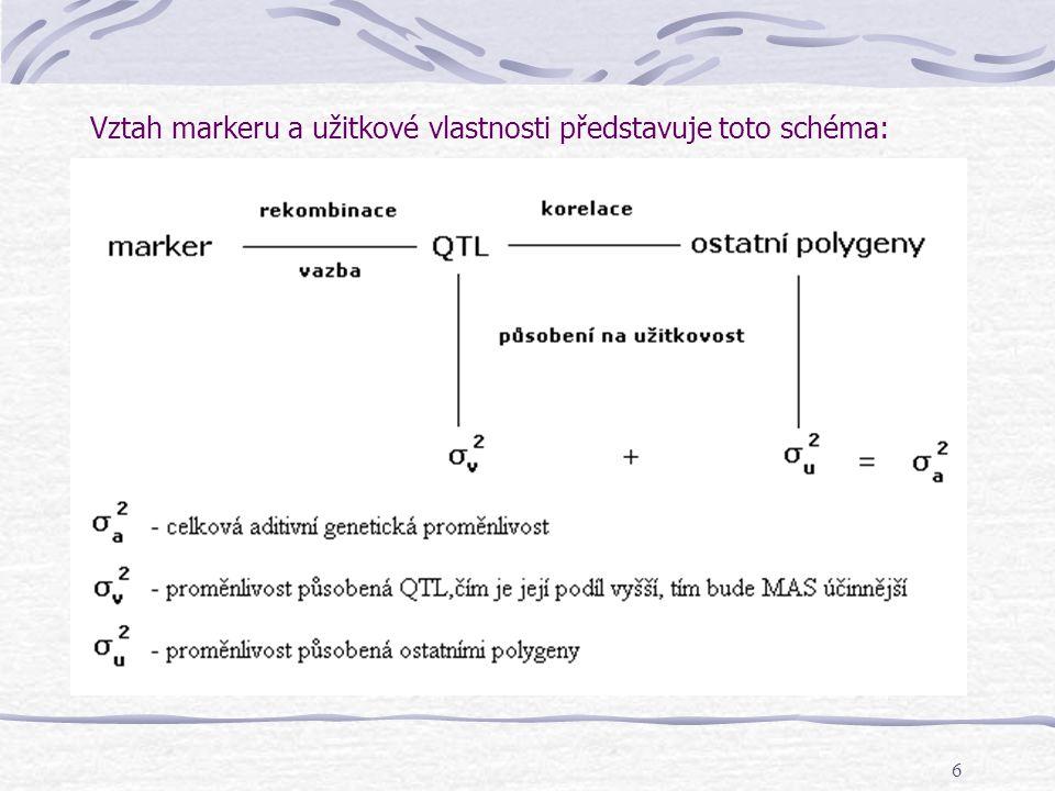 Vztah markeru a užitkové vlastnosti představuje toto schéma: