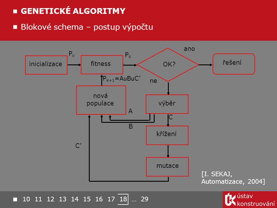 Blokové schema – postup výpočtu