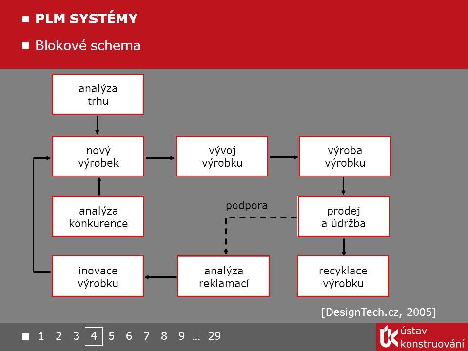 PLM SYSTÉMY Blokové schema analýza trhu nový výrobek vývoj výrobku